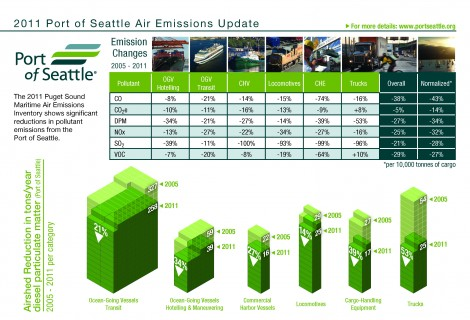 Maritime Air Emissions Inventory Report Card