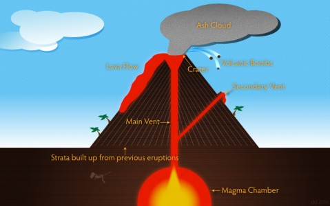 Design Something Every Day: Day 1: Volcano